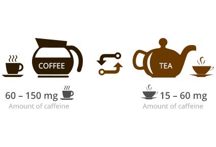 Hoeveel cafeïne zit er in thee dan in koffie?