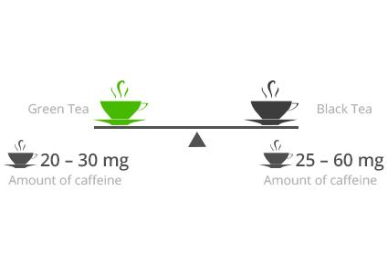 Is groene thee beter dan zwarte thee?