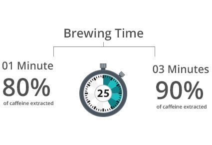 Als ik mijn thee langer brouw, zal dat het cafeïnegehalte verhogen?